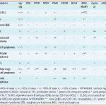 Zini_piattaforme_di-diagnosi_in ematologia_Figura_89