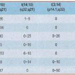 Zini_piattaforme_di-diagnosi_in ematologia_Figura_98