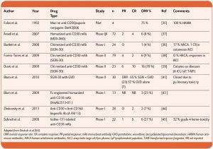 Approfondimento_CD30_e_anti-CD30_Tabella_1