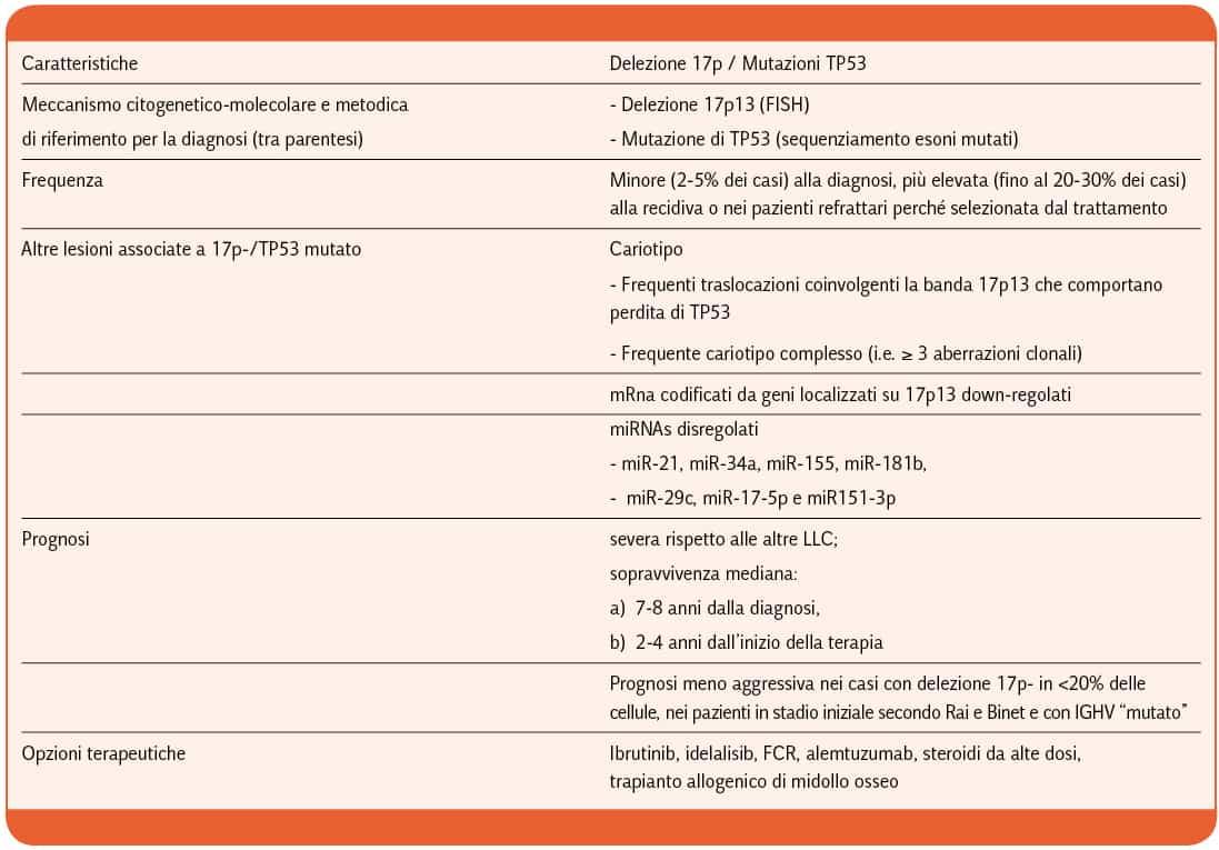 Cuneo_LLC_CON_DELEZIONE_17p13_E_O_MUTAZIONE_DI_TP53_Tabella_1