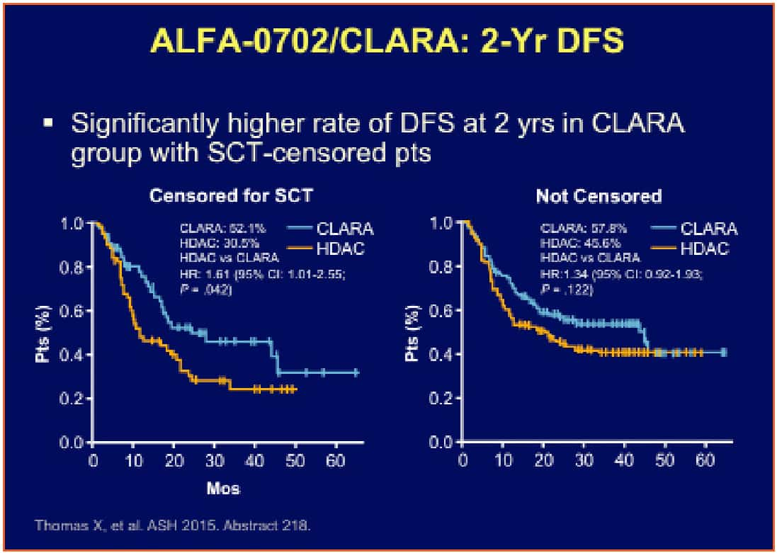 ALFA-0702_CLARA_Impact_of_Clofarabine_Consolidation_on_DFS_Figura2