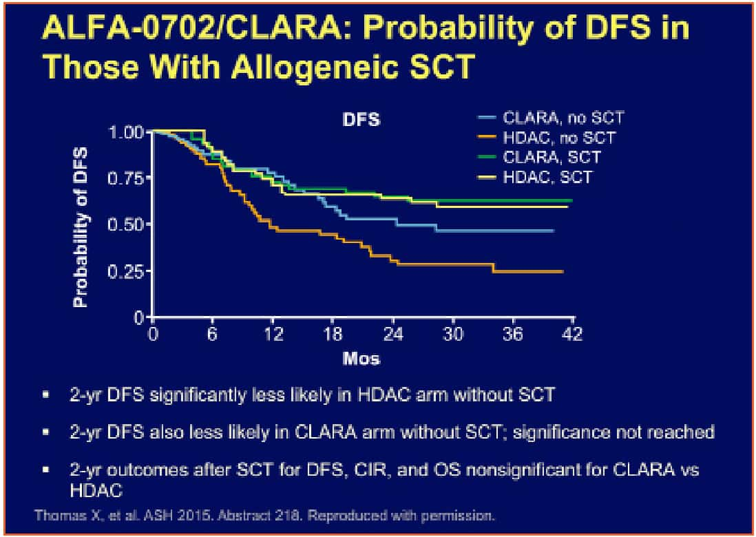 ALFA-0702_CLARA_Impact_of_Clofarabine_Consolidation_on_DFS_Figura4