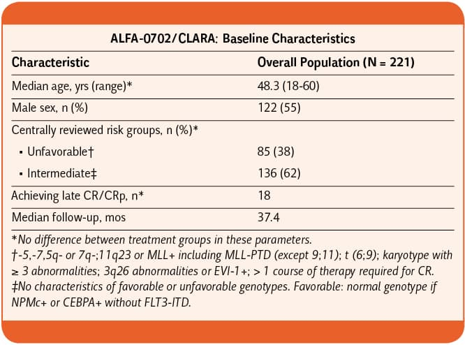 ALFA-0702_CLARA_Impact_of_Clofarabine_Consolidation_on_DFS_Tabella1