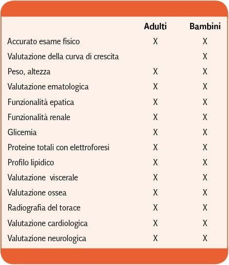 GIONA_Malattie_Metaboliche_congenite_Tabella_3