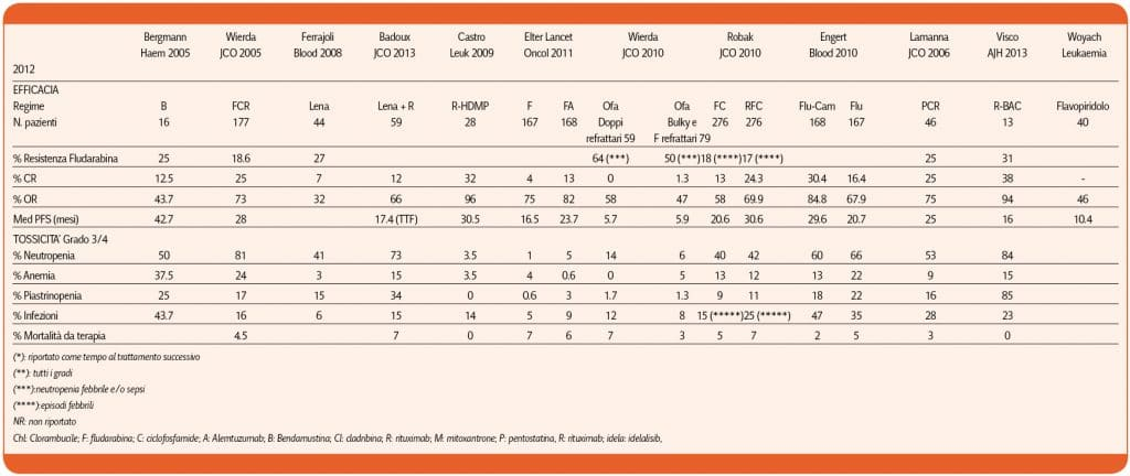 Cuneo_leucemia_linfatica_cronica_Tabella_13