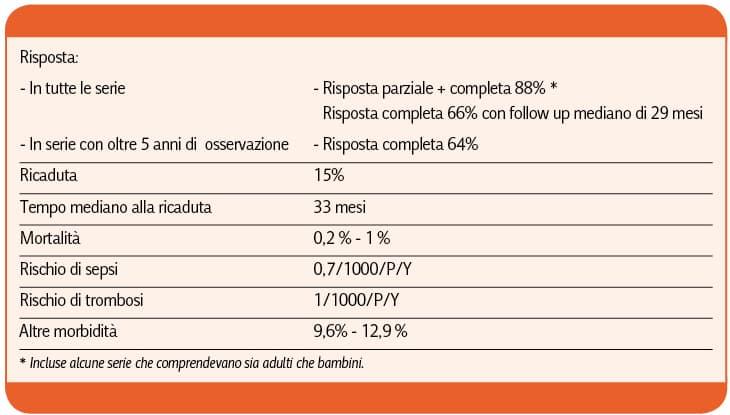 Rodeghiero-LA PIASTRINOPENIA IMMUNE (ITP)_Tabella_10