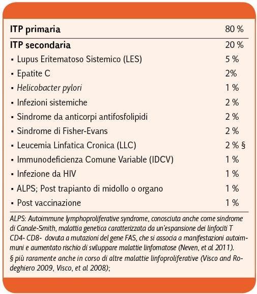 Rodeghiero-LA PIASTRINOPENIA IMMUNE (ITP)_Tabella_4