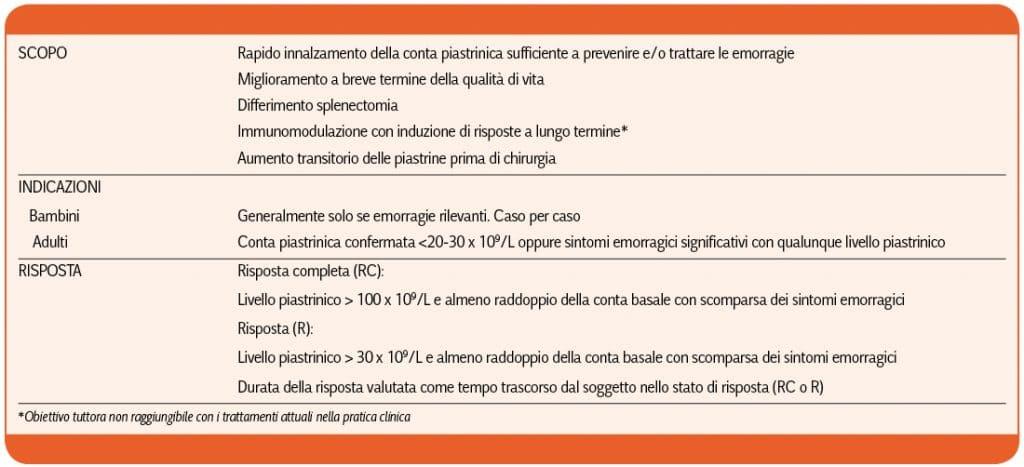 Rodeghiero-LA PIASTRINOPENIA IMMUNE (ITP)_Tabella_7