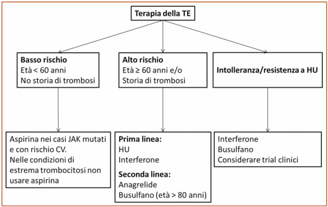 barbui_sindromi_mieloproliferative_croniche_-aggiornamenti_figura-4