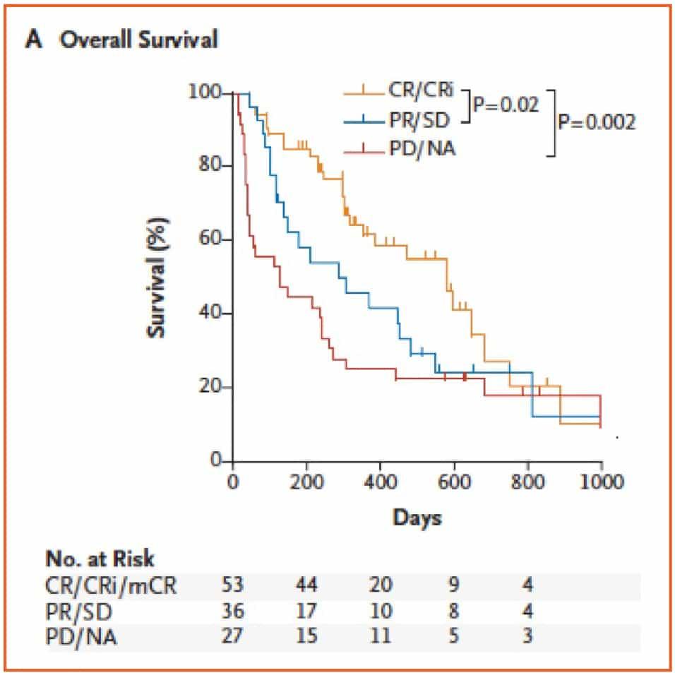tp53-and-decitabine-in-acute-myeloid-leukemia_figura_2